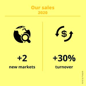 sales 2020